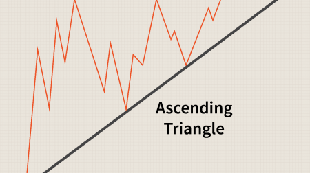 ExpertOption'de Üçgen Modeli Ticareti Rehberi